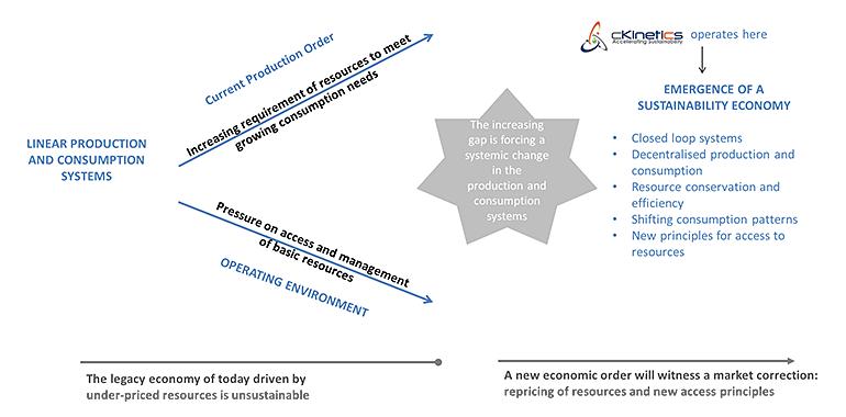 Sustainability-Economy